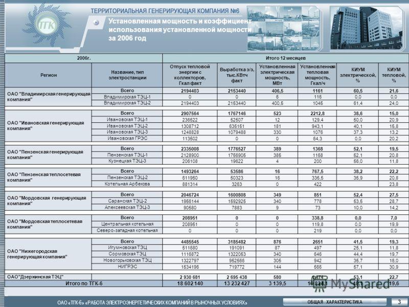 ОБЩАЯ ХАРАКТЕРИСТИКА ОАО «ТГК-6» «РАБОТА ЭЛЕКТРОЭНЕРГЕТИЧЕСКИХ КОМПАНИЙ В РЫНОЧНЫХ УСЛОВИЯХ» 2006г.Итого 12 месяцев Регион Название, тип электростанции Отпуск тепловой энергии с коллекторов, Гкал факт Выработка э/э, тыс.КВтч факт Установленная электр