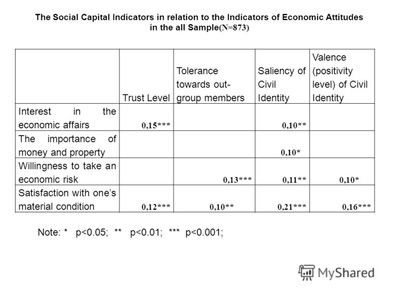 Trust Level Tolerance towards out- group members Saliency of Civil Identity Valence (positivity level) of Civil Identity Interest in the economic affairs 0,15*** 0,10** The importance of money and property 0,10* Willingness to take an economic risk 0