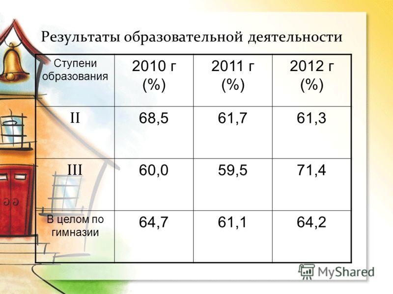 Результаты образовательной деятельности Ступени образования 2010 г (%) 2011 г (%) 2012 г (%) II 68,561,761,3 III 60,059,571,4 В целом по гимназии 64,761,164,2