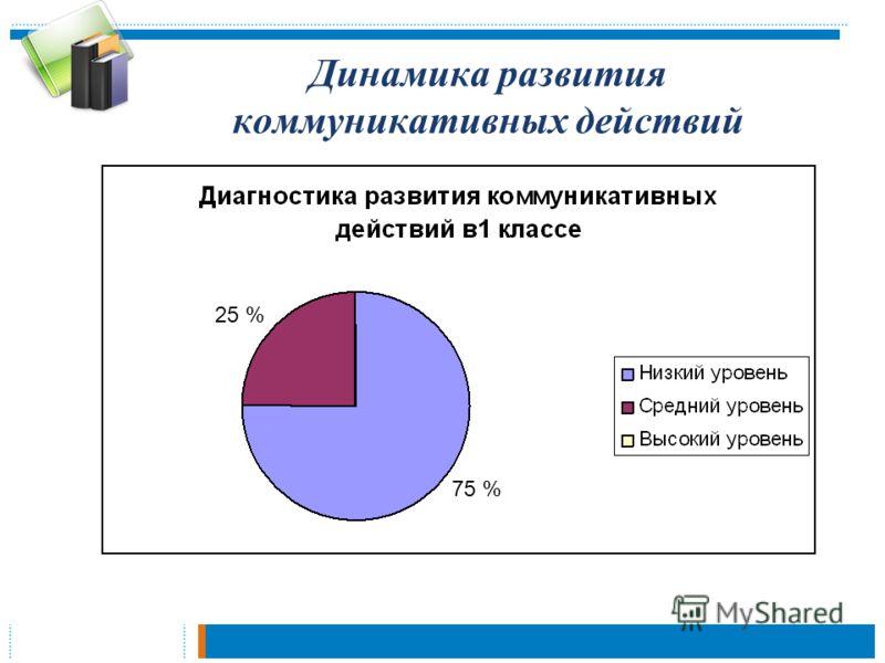 Динамика развития коммуникативных действий 25 % 75 %