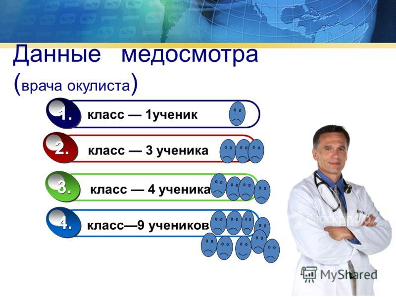 Данные медосмотра ( врача окулиста ) класс 1ученик 1. класс 3 ученика 2. класс 4 ученика 3. класс9 учеников 4.