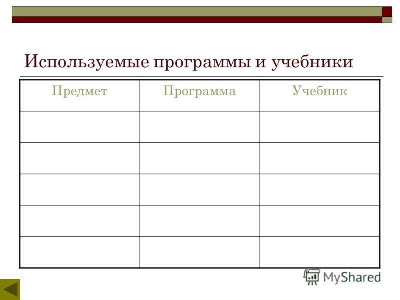 Используемые программы и учебники ПредметПрограммаУчебник