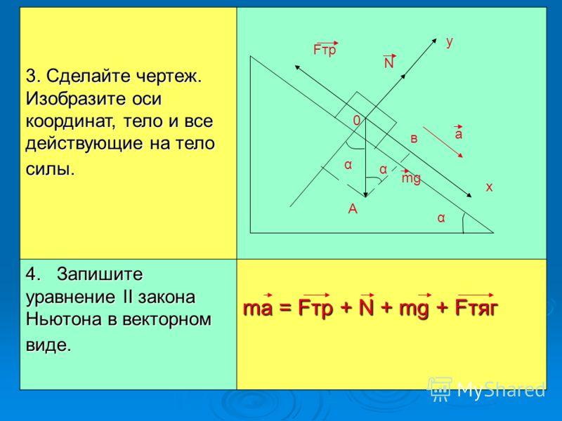 3. Сделайте чертеж. Изобразите оси координат, тело и все действующие на тело силы. 4. Запишите уравнение II закона Ньютона в векторном виде. ma = Fтр + N + mg + Fтяг у х Fтр N 0 α α α mg а А в