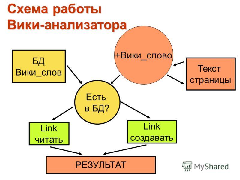 Схема работы Вики-анализатора БД Вики_слов +Вики_слово Есть в БД? Текст страницы Link читать Link создавать РЕЗУЛЬТАТ