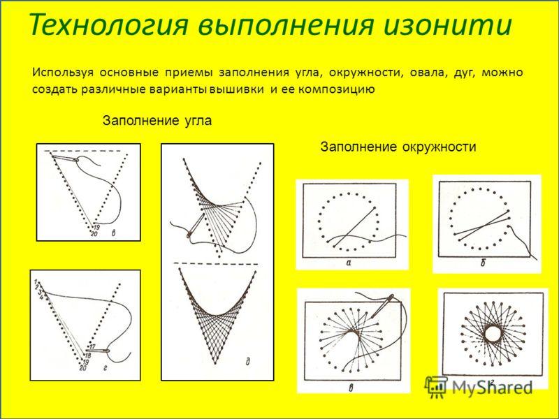 Технология выполнения изонити Используя основные приемы заполнения угла, окружности, овала, дуг, можно создать различные варианты вышивки и ее композицию Заполнение окружности Заполнение угла