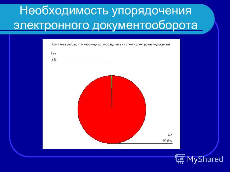 Необходимость упорядочения электронного документооборота