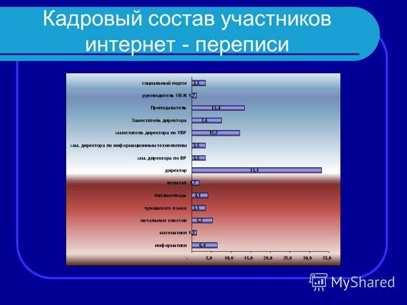 Кадровый состав участников интернет - переписи
