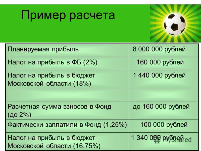 Powerpoint Templates Page 12 Пример расчета Планируемая прибыль 8 000 000 рублей Налог на прибыль в ФБ (2%) 160 000 рублей Налог на прибыль в бюджет Московской области (18%) 1 440 000 рублей Расчетная сумма взносов в Фонд (до 2%) до 160 000 рублей Фа