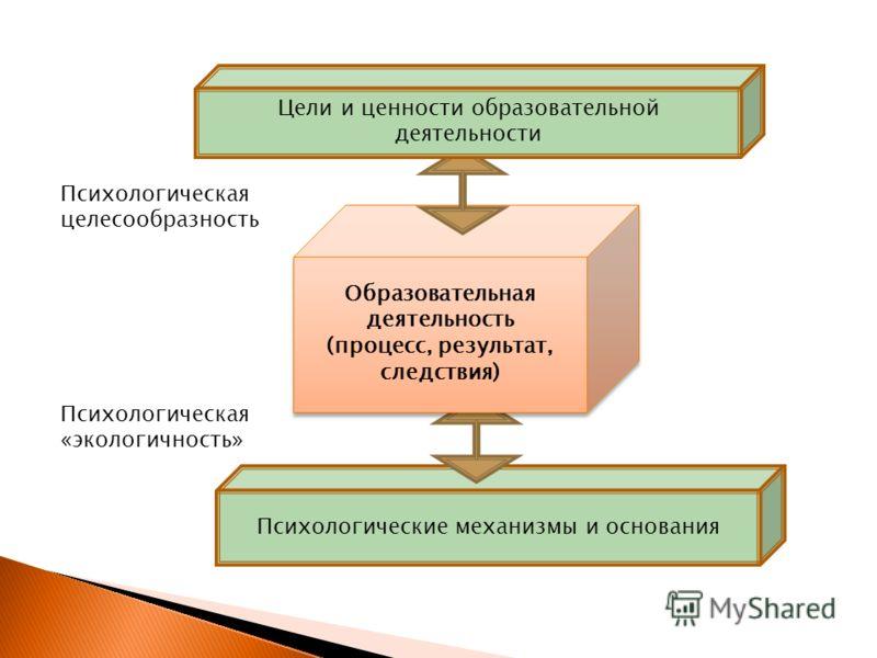 Психологические механизмы и основания Образовательная деятельность (процесс, результат, следствия) Образовательная деятельность (процесс, результат, следствия) Цели и ценности образовательной деятельности Психологическая целесообразность Психологичес