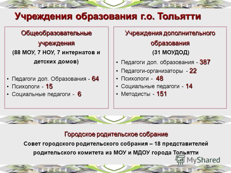 Учреждения образования г.о. Тольятти Общеобразовательные учреждения (88 МОУ, 7 НОУ, 7 интернатов и детских домов) 64 Педагоги доп. Образования - 64 15 Психологи - 15 6 Социальные педагоги - 6 Учреждения дополнительного образования (31 МОУДОД) 387 Пед