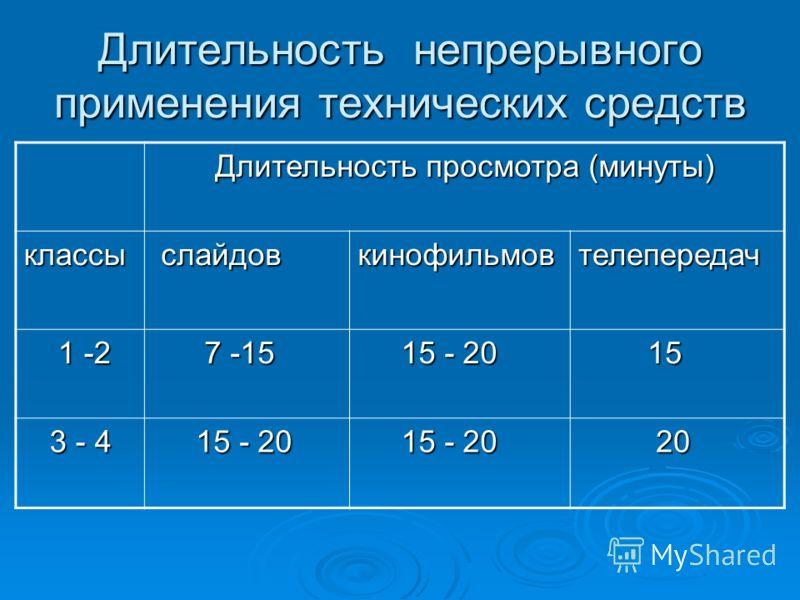 Длительность непрерывного применения технических средств Длительность просмотра (минуты) классы слайдов слайдовкинофильмовтелепередач 1 -2 1 -2 7 -15 7 -15 15 - 20 15 - 20 15 15 3 - 4 3 - 4 15 - 20 15 - 20 20 20