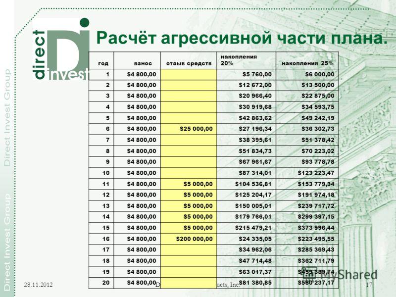 28.11.2012 Direct Investment Products, Inc. 17 Расчёт агрессивной части плана. год взнос отзыв средств накопления 20% накопления 25% 1$4 800,00 $5 760,00$6 000,00 2$4 800,00 $12 672,00$13 500,00 3$4 800,00 $20 966,40$22 875,00 4$4 800,00 $30 919,68$3
