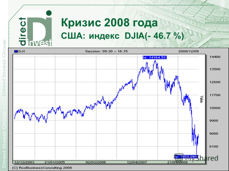 28.11.2012 Direct Investment Products, Inc. 20 Кризис 2008 года США: индекс DJIA(- 46.7 %)