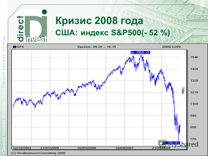 28.11.2012 Direct Investment Products, Inc. 21 Кризис 2008 года США: индекс S&P500(- 52 %)