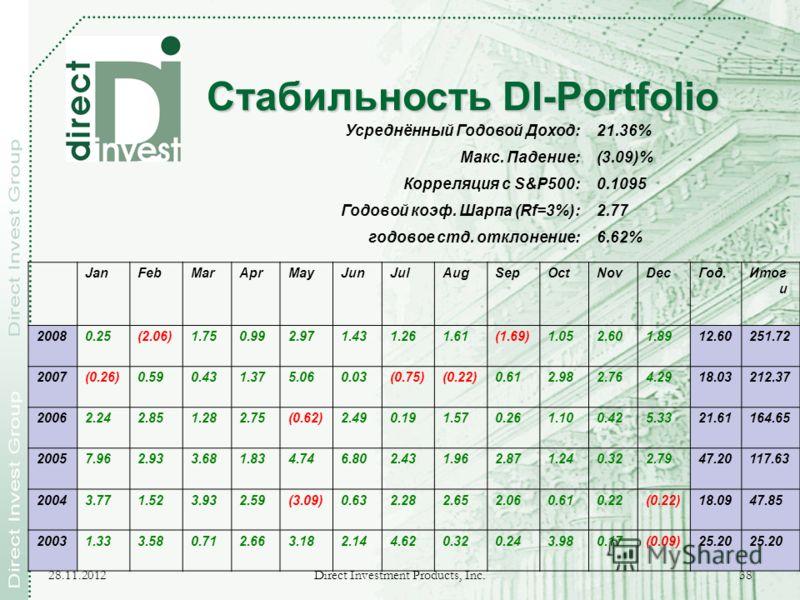 28.11.2012 Direct Investment Products, Inc. 38 Стабильность DI-Portfolio Усреднённый Годовой Доход:21.36% Макс. Падение:(3.09)% Корреляция с S&P500:0.1095 Годовой коэф. Шарпа (Rf=3%):2.77 годовое стд. отклонение:6.62% JanFebMarAprMayJunJulAugSepOctNo