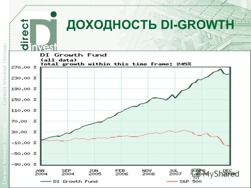 28.11.2012 Direct Investment Products, Inc. 39 ДОХОДНОСТЬ DI-GROWTH
