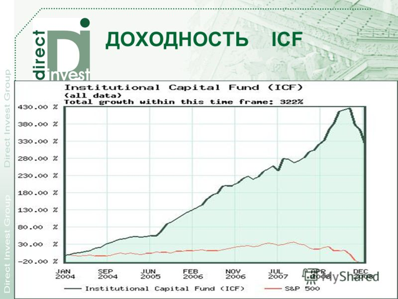28.11.2012 Direct Investment Products, Inc. 42 ДОХОДНОСТЬ ICF