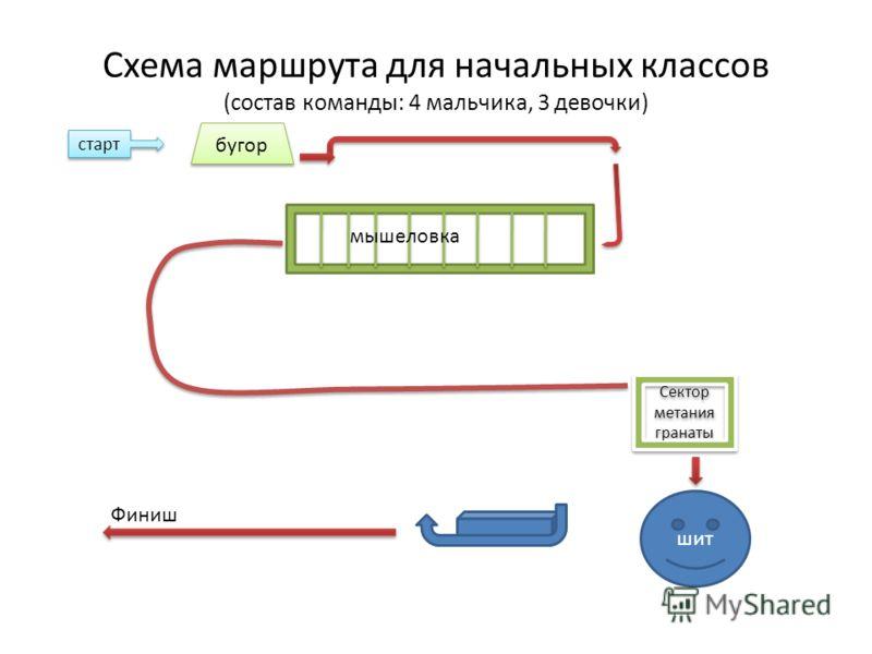 Схема маршрута для начальных классов (состав команды: 4 мальчика, 3 девочки) старт бугор мышеловка Сектор метания гранаты шит Финиш
