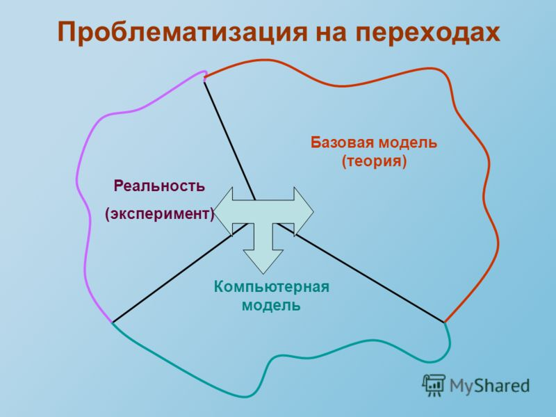 Проблематизация на переходах Реальность (эксперимент) Базовая модель (теория) Компьютерная модель