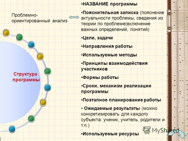 Структура программы НАЗВАНИЕ программы Пояснительная записка (пояснение актуальности проблемы, сведения из теории по проблеме(включение важных определений, понятий) Цели, задачи Направления работы Используемые методы Принципы взаимодействия участнико