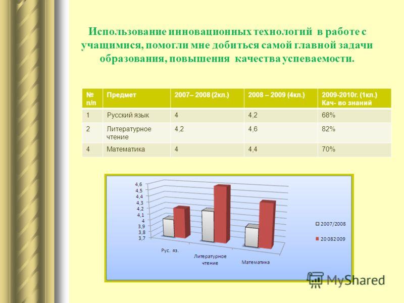Использование инновационных технологий в работе с учащимися, помогли мне добиться самой главной задачи образования, повышения качества успеваемости. п/п Предмет2007– 2008 (2кл.)2008 – 2009 (4кл.)2009-2010г. (1кл.) Кач- во знаний 1Русский язык44,268%