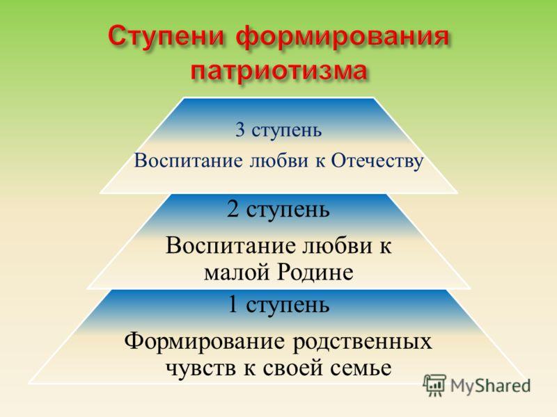 3 ступень Воспитание любви к Отечеству 2 ступень Воспитание любви к малой Родине 1 ступень Формирование родственных чувств к своей семье