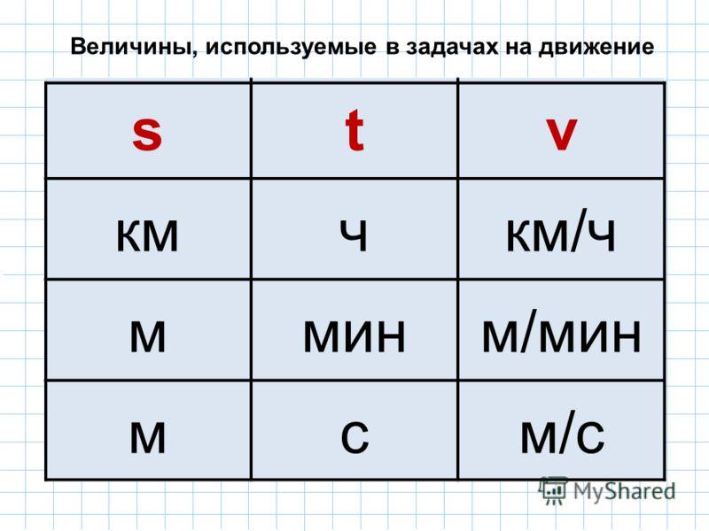 stv кмчкм/ч мминм/мин мсм/с Величины, используемые в задачах на движение