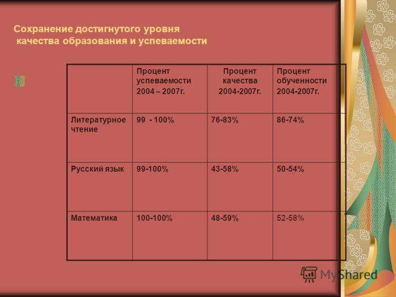Сохранение достигнутого уровня качества образования и успеваемости Процент успеваемости 2004 – 2007г. Процент качества 2004-2007г. Процент обученности 2004-2007г. Литературное чтение 99 - 100%76-83%86-74% Русский язык99-100%43-58%50-54% Математика100