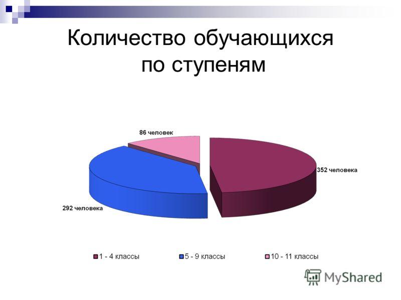 Количество обучающихся по ступеням