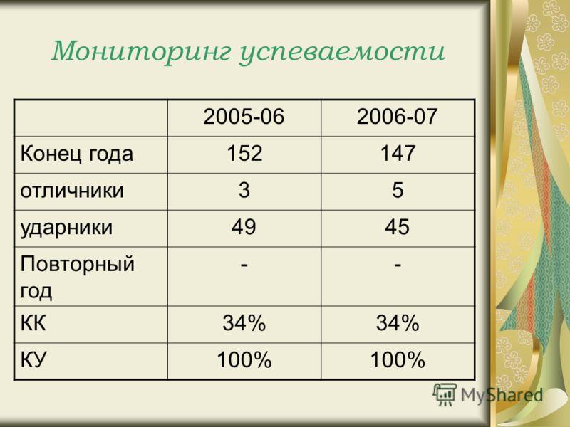 Мониторинг успеваемости 2005-062006-07 Конец года152147 отличники35 ударники4945 Повторный год -- КК34% КУ100%