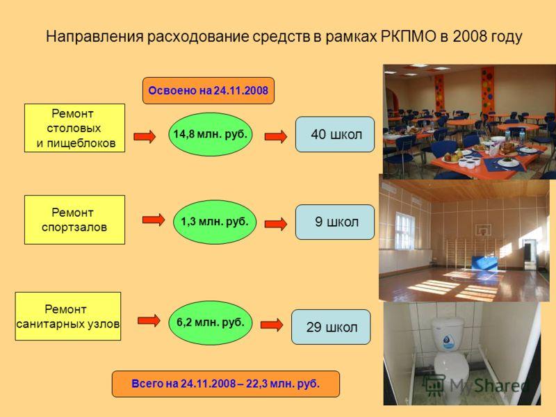 Направления расходование средств в рамках РКПМО в 2008 году Ремонт столовых и пищеблоков Ремонт спортзалов Ремонт санитарных узлов 14,8 млн. руб. 40 школ 1,3 млн. руб. 6,2 млн. руб. 9 школ 29 школ Освоено на 24.11.2008 Всего на 24.11.2008 – 22,3 млн.
