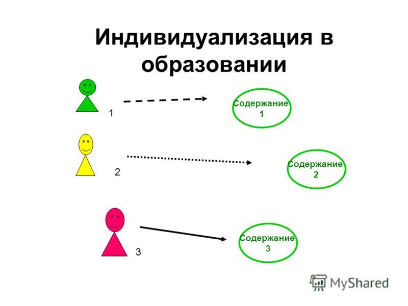 Индивидуализация в образовании Содержание 2 Содержание 1 Содержание 3 1 2 3
