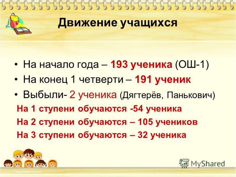 Движение учащихся На начало года – 193 ученика (ОШ-1) На конец 1 четверти – 191 ученик Выбыли- 2 ученика (Дягтерёв, Панькович) На 1 ступени обучаются -54 ученика На 2 ступени обучаются – 105 учеников На 3 ступени обучаются – 32 ученика