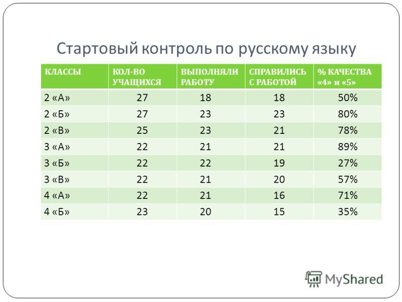 Стартовый контроль по русскому языку КЛАССЫКОЛ - ВО УЧАЩИХСЯ ВЫПОЛНЯЛИ РАБОТУ СПРАВИЛИСЬ С РАБОТОЙ % КАЧЕСТВА «4» и «5» 2 «А»2718 50% 2 «Б»2723 80% 2 «В»25232178% 3 «А»2221 89% 3 «Б»22 1927% 3 «В»22212057% 4 «А»22211671% 4 «Б»23201535%