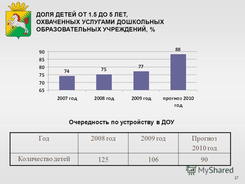 17 ДОЛЯ ДЕТЕЙ ОТ 1.5 ДО 5 ЛЕТ, ОХВАЧЕННЫХ УСЛУГАМИ ДОШКОЛЬНЫХ ОБРАЗОВАТЕЛЬНЫХ УЧРЕЖДЕНИЙ, % Очередность по устройству в ДОУ Год2008 год2009 годПрогноз 2010 год Количество детей 12510690