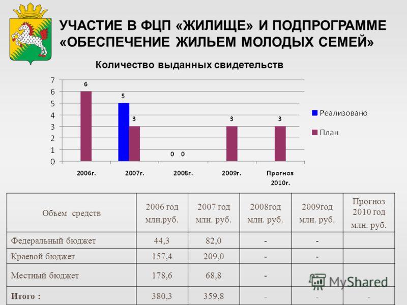 Объем средств 2006 год млн.руб. 2007 год млн. руб. 2008год млн. руб. 2009год млн. руб. Прогноз 2010 год млн. руб. Федеральный бюджет44,382,0-- Краевой бюджет157,4209,0-- Местный бюджет178,668,8-- Итого :380,3359,8--- Количество выданных свидетельств