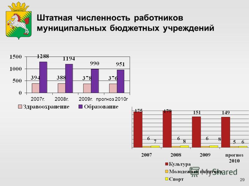 Штатная численность работников муниципальных бюджетных учреждений 2007г. 2008г. 2009г. прогноз 2010г 29