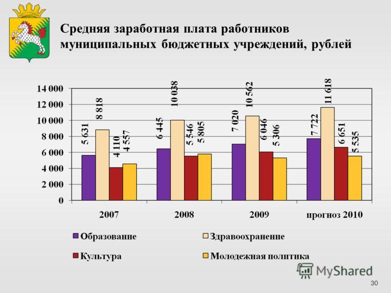 Средняя заработная плата работников муниципальных бюджетных учреждений, рублей 30