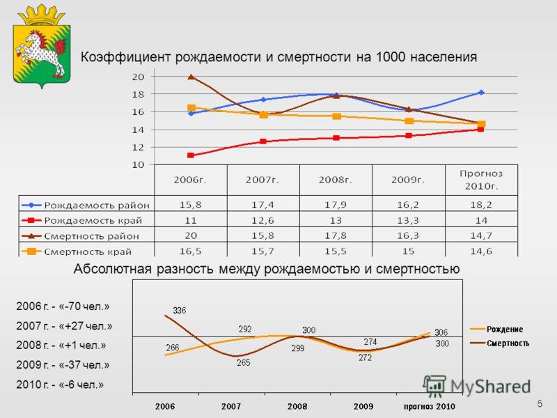5 Коэффициент рождаемости и смертности на 1000 населения Абсолютная разность между рождаемостью и смертностью 2006 г. - «-70 чел.» 2007 г. - «+27 чел.» 2008 г. - «+1 чел.» 2009 г. - «-37 чел.» 2010 г. - «-6 чел.»