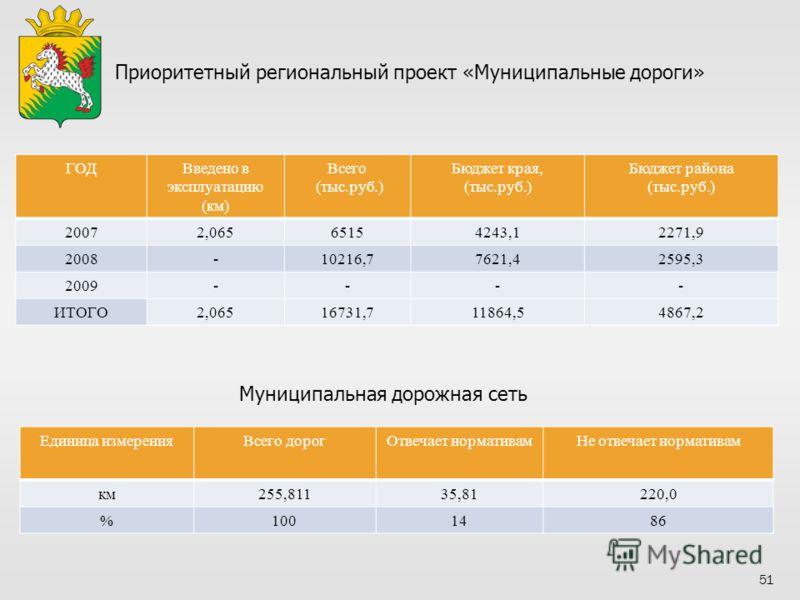 Приоритетный региональный проект «Муниципальные дороги» ГОДВведено в эксплуатацию (км) Всего (тыс.руб.) Бюджет края, (тыс.руб.) Бюджет района (тыс.руб.) 20072,06565154243,12271,9 2008-10216,77621,42595,3 2009---- ИТОГО2,06516731,711864,54867,2 Муници