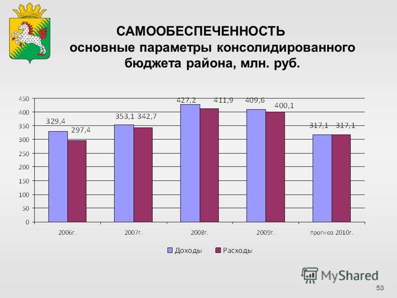 САМООБЕСПЕЧЕННОСТЬ основные параметры консолидированного бюджета района, млн. руб. 53