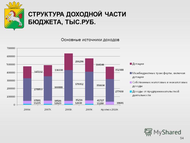 Основные источники доходов СТРУКТУРА ДОХОДНОЙ ЧАСТИ БЮДЖЕТА, ТЫС.РУБ. 54