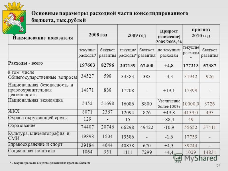 Основные параметры расходной части консолидированного бюджета, тыс.рублей Наименование показателя 2008 год 2009 год Прирост (снижение) 2009/2008, % прогноз 2010 год текущие расходы* бюджет развития текущие расходы* бюджет развития по текущим расходам