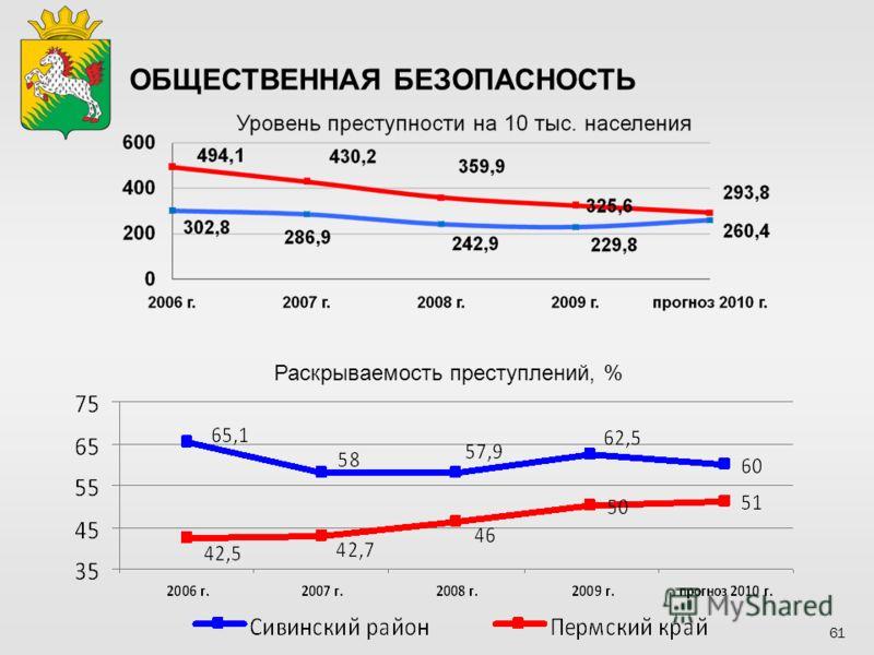 Раскрываемость преступлений, % ОБЩЕСТВЕННАЯ БЕЗОПАСНОСТЬ 61