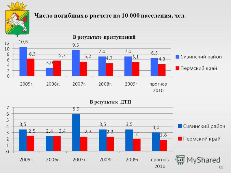 В результате ДТП В результате преступлений Число погибших в расчете на 10 000 населения, чел. 63