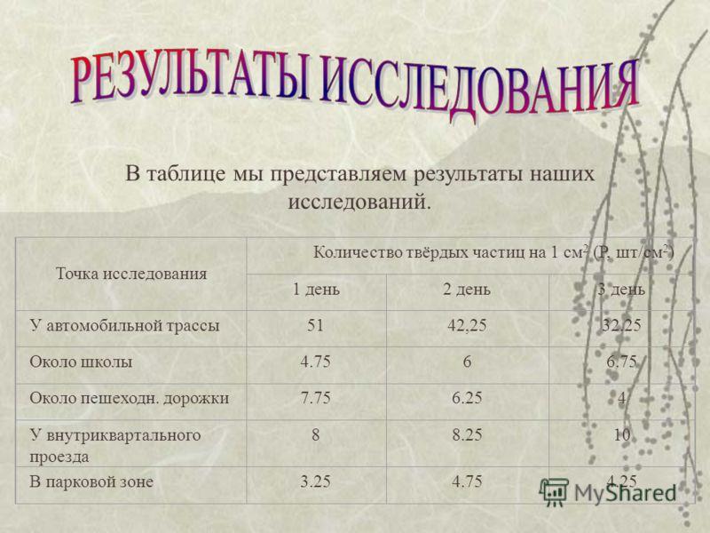 В таблице мы представляем результаты наших исследований. Точка исследования Количество твёрдых частиц на 1 см 2 (Р, шт/см 2 ) 1 день2 день3 день У автомобильной трассы5142,2532.25 Около школы4.7566.75 Около пешеходн. дорожки7.756.254 У внутрикварталь