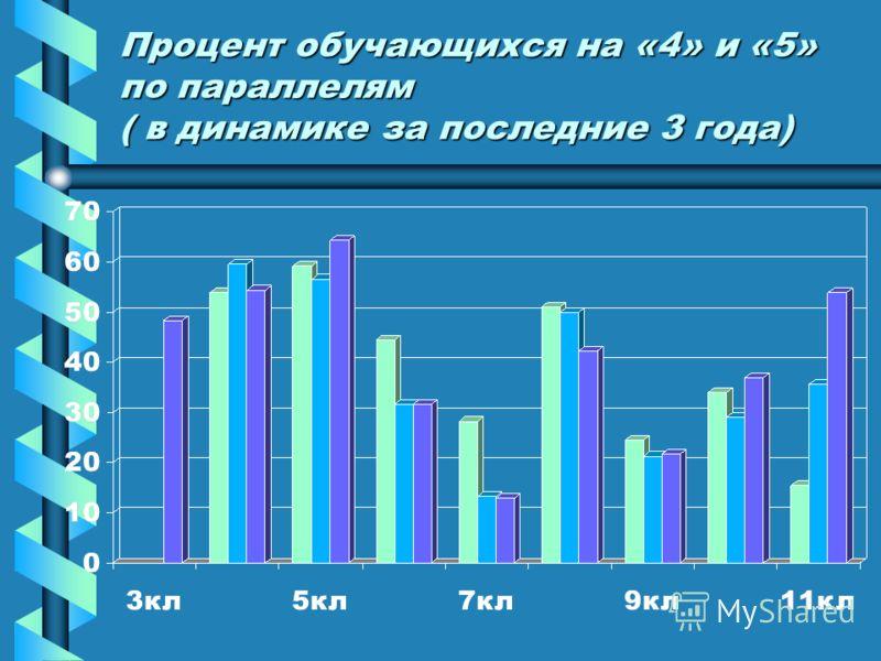 Процент обучающихся на «4» и «5» по параллелям ( в динамике за последние 3 года)