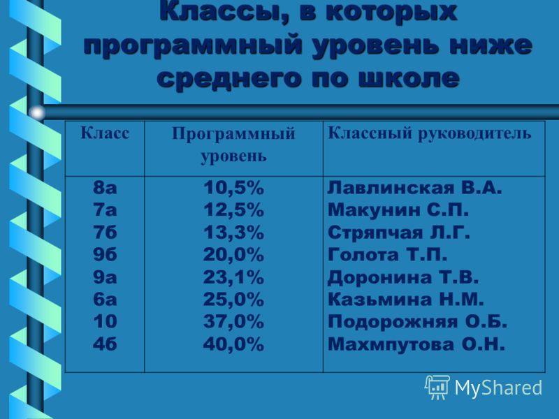 Классы, в которых программный уровень ниже среднего по школе КлассПрограммный уровень Классный руководитель 8а 7а 7б 9б 9а 6а 10 4б 10,5% 12,5% 13,3% 20,0% 23,1% 25,0% 37,0% 40,0% Лавлинская В.А. Макунин С.П. Стряпчая Л.Г. Голота Т.П. Доронина Т.В. К