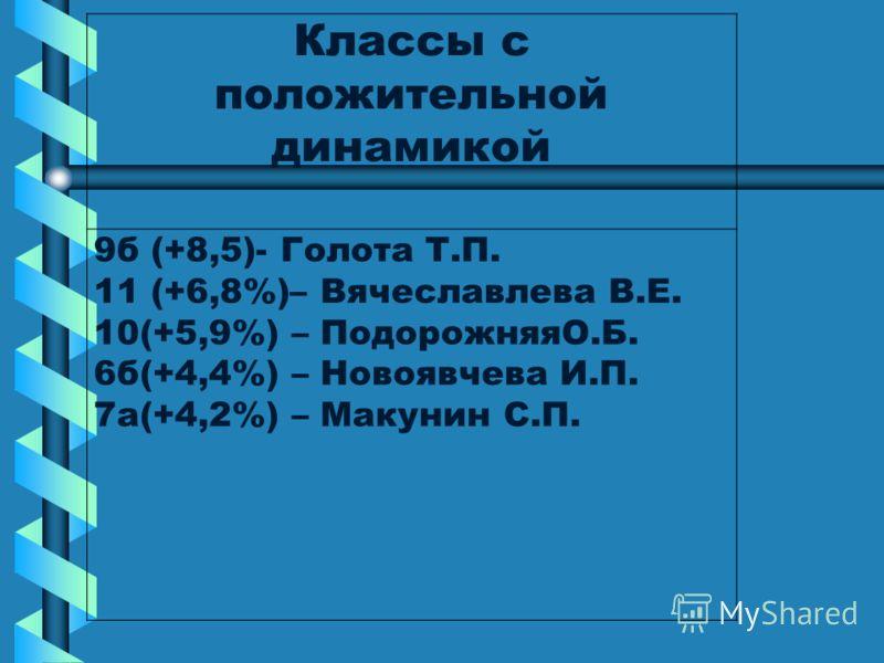 Классы с положительной динамикой 9б (+8,5)- Голота Т.П. 11 (+6,8%)– Вячеславлева В.Е. 10(+5,9%) – ПодорожняяО.Б. 6б(+4,4%) – Новоявчева И.П. 7а(+4,2%) – Макунин С.П.