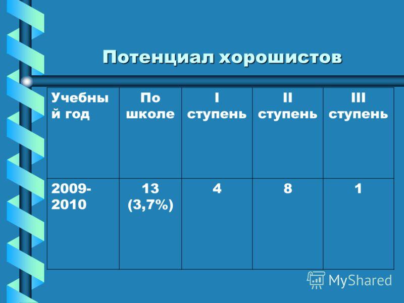 Потенциал хорошистов Учебны й год По школе I ступень II ступень III ступень 2009- 2010 13 (3,7%) 481